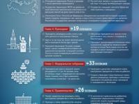Поправки в Конституцию РФ - 2020